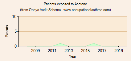 Occupational asthma notifications to the Oasys Audit Scheme for Acetone