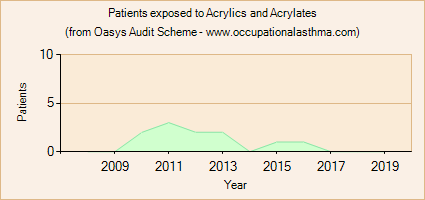Occupational asthma notifications to the Oasys Audit Scheme for Acrylics and Acrylates