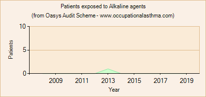 Occupational asthma notifications to the Oasys Audit Scheme for Alkaline agents