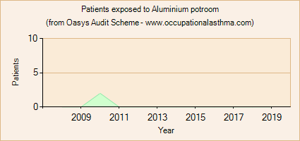 Occupational asthma notifications to the Oasys Audit Scheme for Aluminium potroom