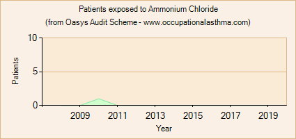 Occupational asthma notifications to the Oasys Audit Scheme for Ammonium Chloride