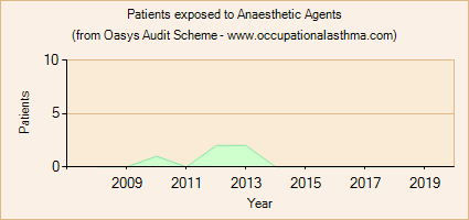 Occupational asthma notifications to the Oasys Audit Scheme for Anaesthetic Agents