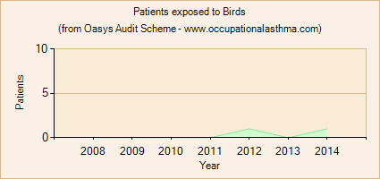 Occupational asthma notifications to the Oasys Audit Scheme for Birds
