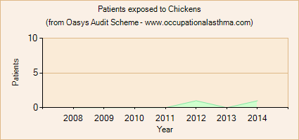Occupational asthma notifications to the Oasys Audit Scheme for Chickens