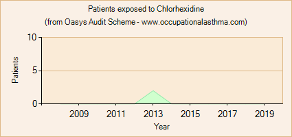 Occupational asthma notifications to the Oasys Audit Scheme for Chlorhexidine