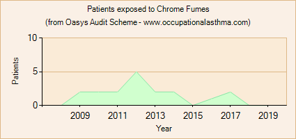 Occupational asthma notifications to the Oasys Audit Scheme for Chrome Fumes