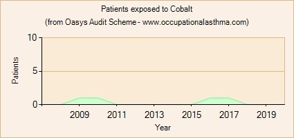 Occupational asthma notifications to the Oasys Audit Scheme for Cobalt