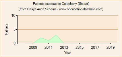 Occupational asthma notifications to the Oasys Audit Scheme for Colophony (Solder)