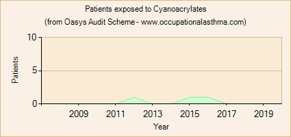 Occupational asthma notifications to the Oasys Audit Scheme for Cyanoacrylates