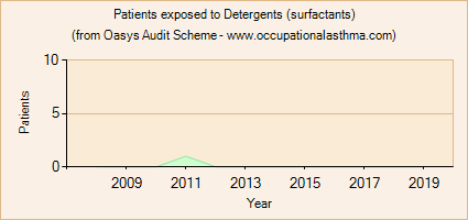 Occupational asthma notifications to the Oasys Audit Scheme for Detergents (surfactants)