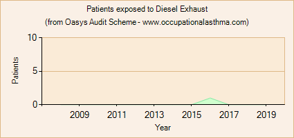 Occupational asthma notifications to the Oasys Audit Scheme for Diesel Exhaust