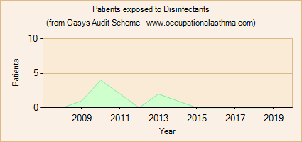 Occupational asthma notifications to the Oasys Audit Scheme for Disinfectants
