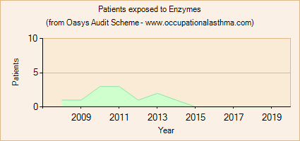 Occupational asthma notifications to the Oasys Audit Scheme for Enzymes