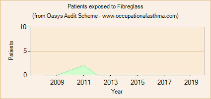 Occupational asthma notifications to the Oasys Audit Scheme for Fibreglass