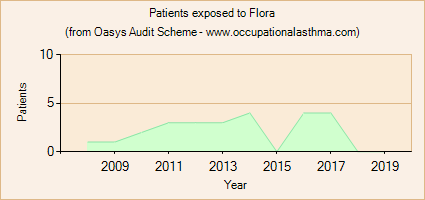 Occupational asthma notifications to the Oasys Audit Scheme for Flora