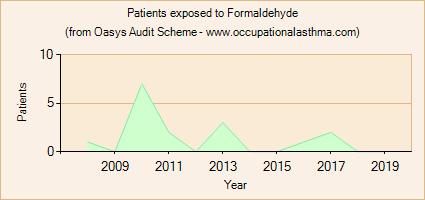 Occupational asthma notifications to the Oasys Audit Scheme for Formaldehyde