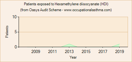 Occupational asthma notifications to the Oasys Audit Scheme for Hexamethylene diisocyanate (HDI)