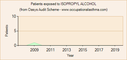 Occupational asthma notifications to the Oasys Audit Scheme for ISOPROPYL ALCOHOL