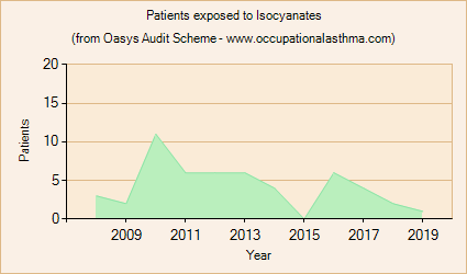 Occupational asthma notifications to the Oasys Audit Scheme for Isocyanates