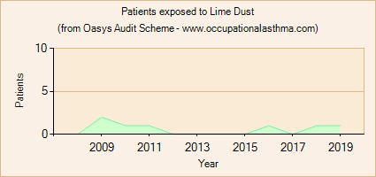 Occupational asthma notifications to the Oasys Audit Scheme for Lime Dust