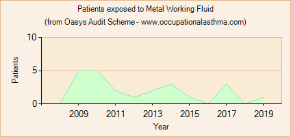 Occupational asthma notifications to the Oasys Audit Scheme for Metal Working Fluid