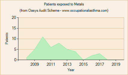 Occupational asthma notifications to the Oasys Audit Scheme for Metals