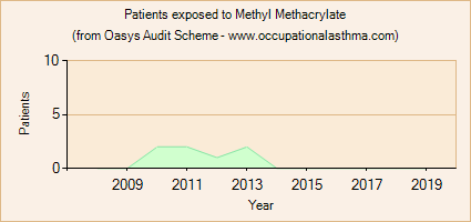 Occupational asthma notifications to the Oasys Audit Scheme for Methyl Methacrylate