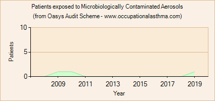 Occupational asthma notifications to the Oasys Audit Scheme for Microbiologically Contaminated Aerosols