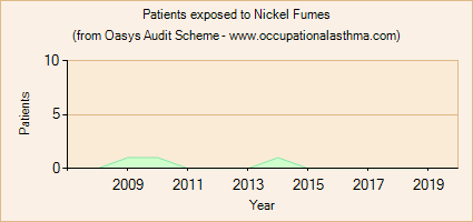 Occupational asthma notifications to the Oasys Audit Scheme for Nickel Fumes