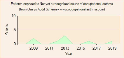 Occupational asthma notifications to the Oasys Audit Scheme for Not yet a recognised cause of occupational asthma