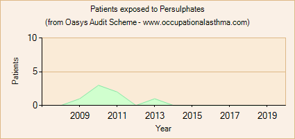 Occupational asthma notifications to the Oasys Audit Scheme for Persulphates