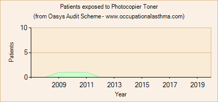 Occupational asthma notifications to the Oasys Audit Scheme for Photocopier Toner