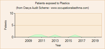 Occupational asthma notifications to the Oasys Audit Scheme for Plastics