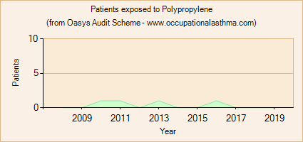 Occupational asthma notifications to the Oasys Audit Scheme for Polypropylene