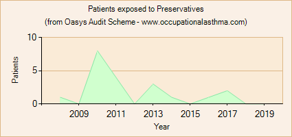 Occupational asthma notifications to the Oasys Audit Scheme for Preservatives