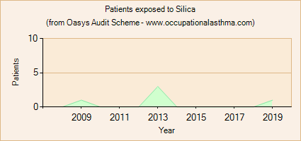 Occupational asthma notifications to the Oasys Audit Scheme for Silica