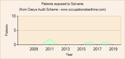 Occupational asthma notifications to the Oasys Audit Scheme for Solvents