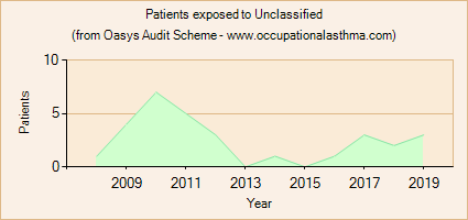 Occupational asthma notifications to the Oasys Audit Scheme for Unclassified