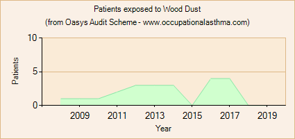Occupational asthma notifications to the Oasys Audit Scheme for Wood Dust